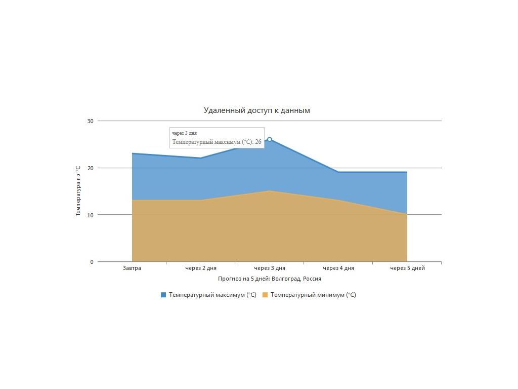 Область диаграммы - Привязка к удаленным данным